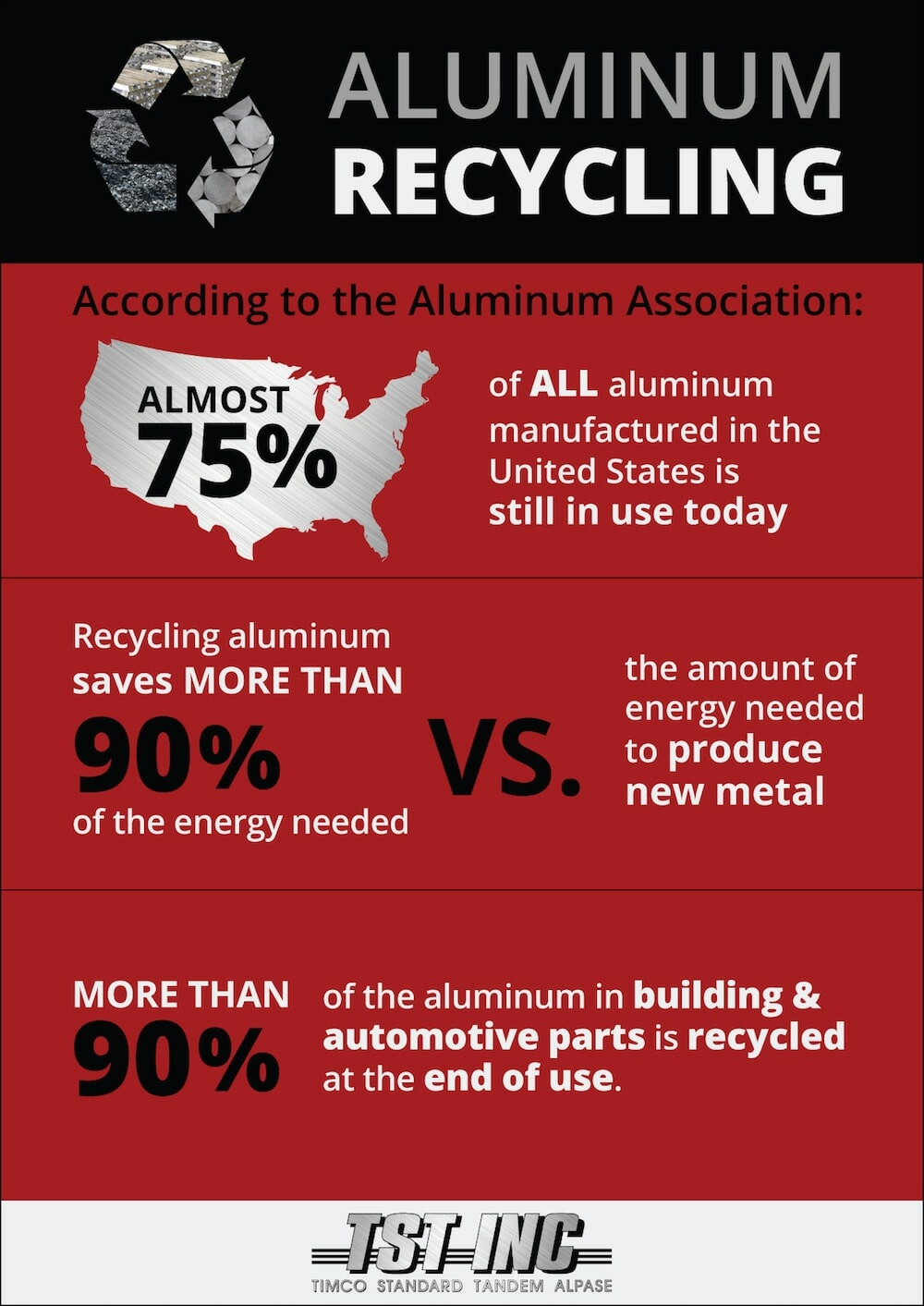 Aluminum Recycling infographic with stats